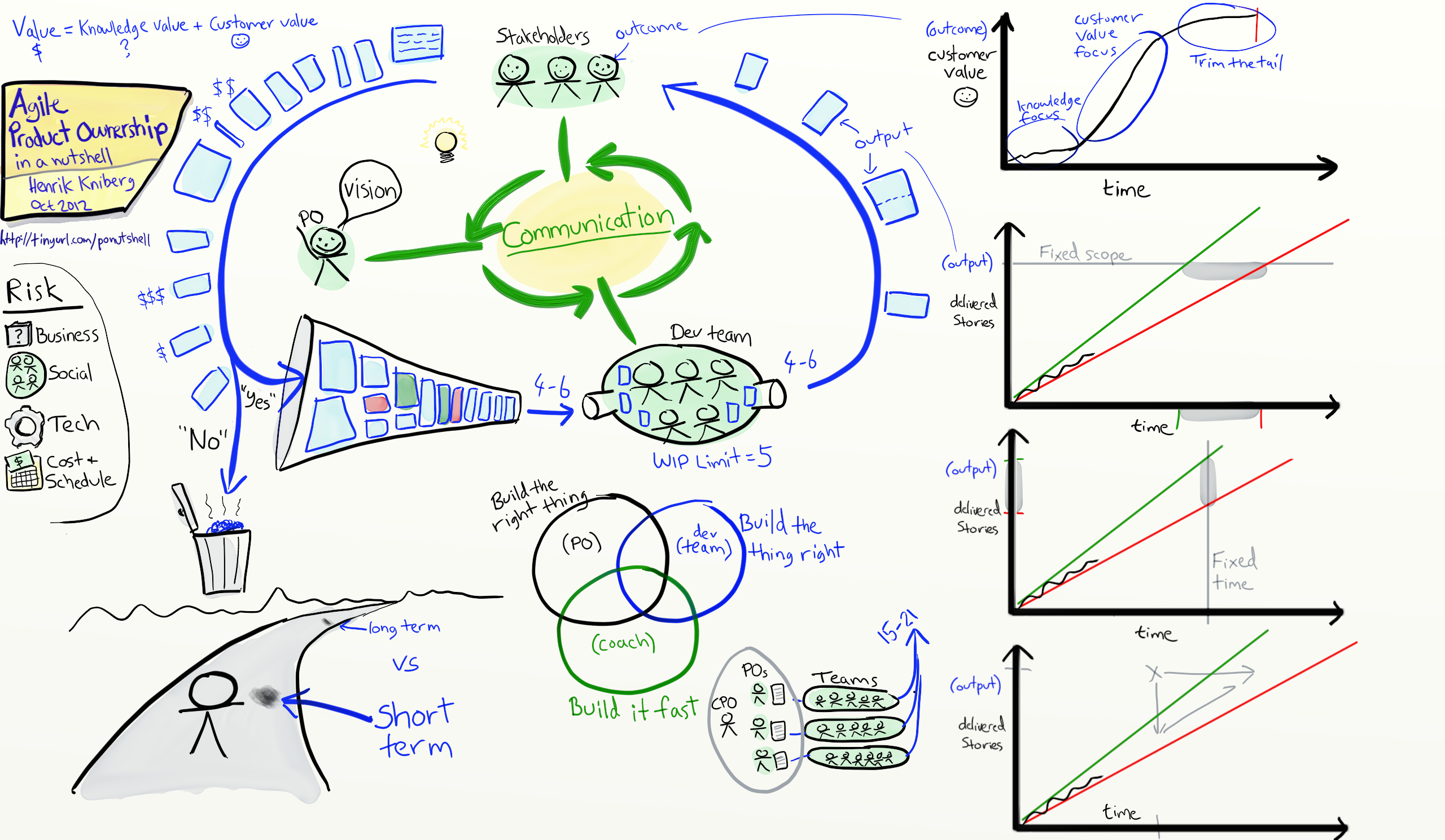 Link of the day: Agile Product Ownership in a nutshell