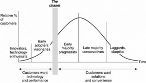 Crossing the Chasm product lifecycle