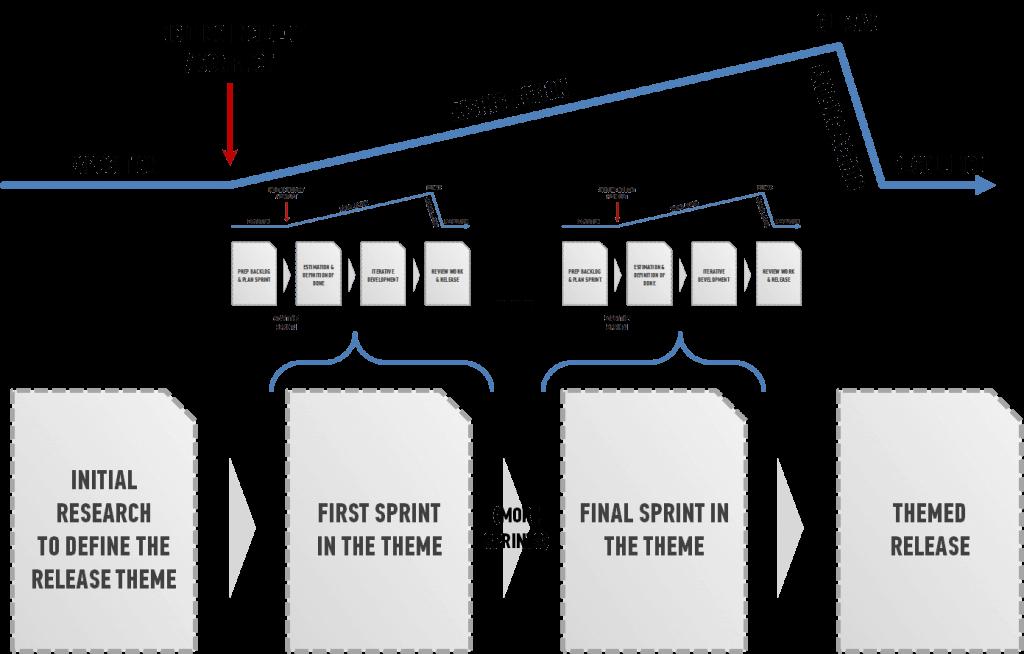 Overall Development Story Arc