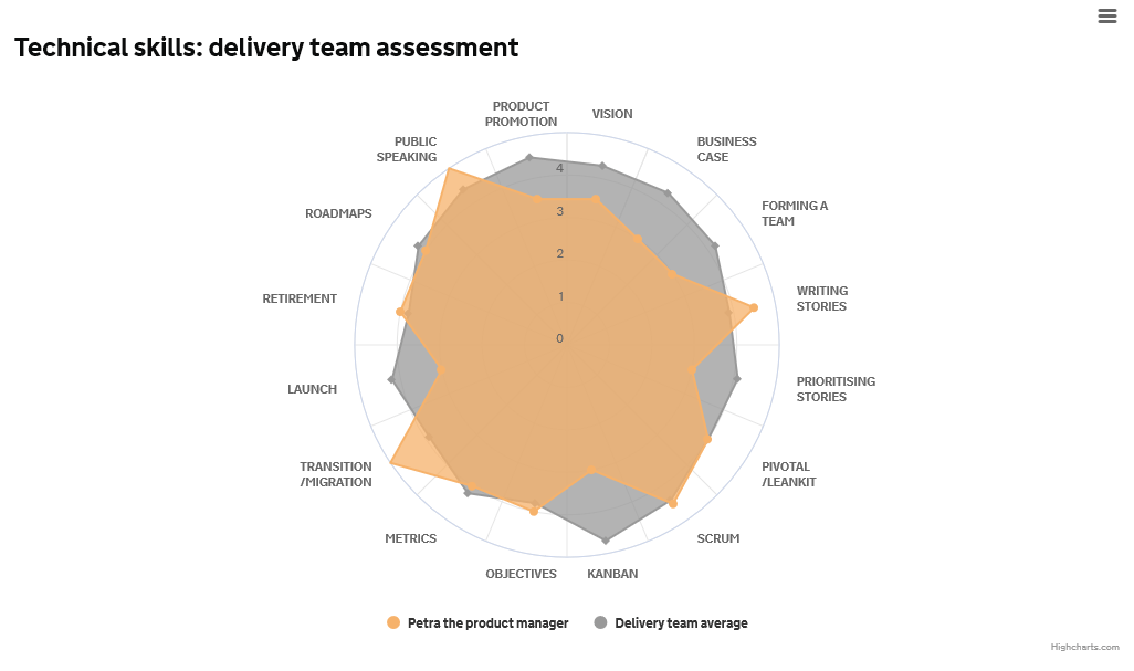 61: The 16 most important technical skills every product manager needs