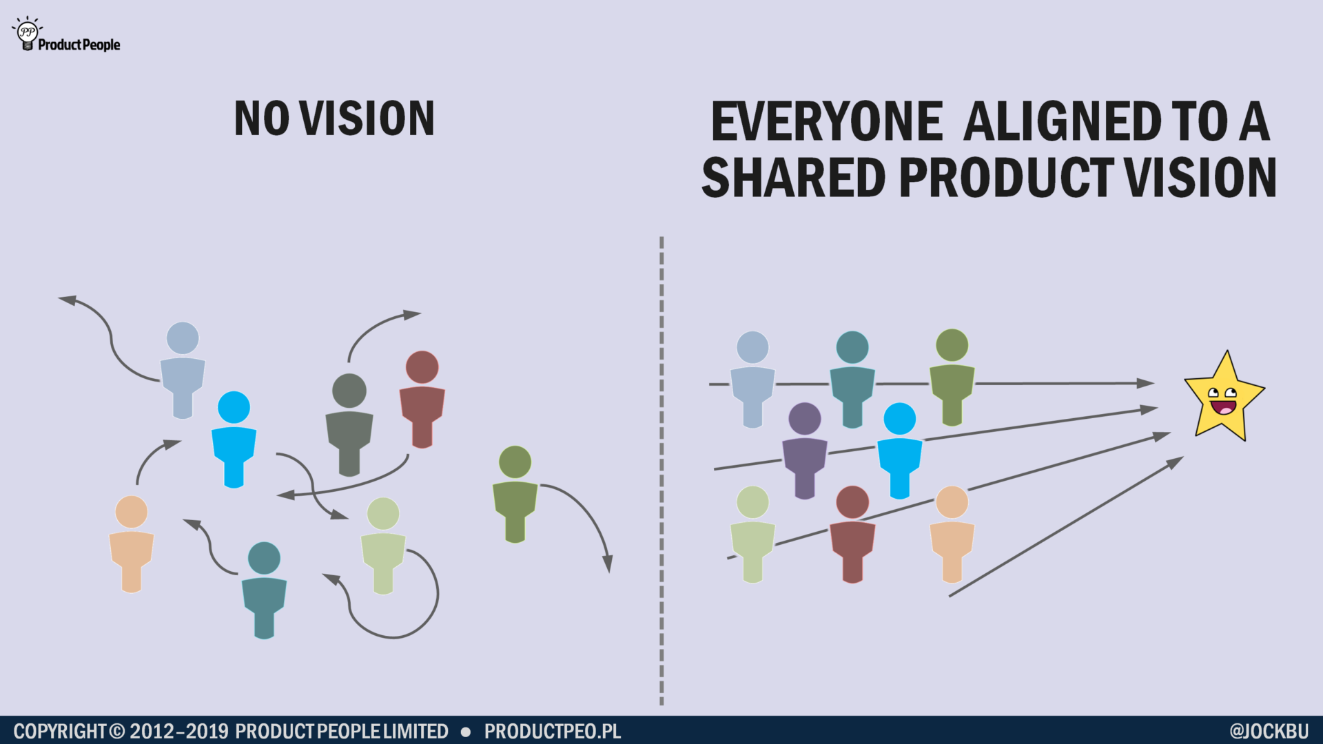 Without a vision to aim for, people will head in different directions; with a shared product vision everyone is aligned to the same goal (Credit: Jock Busuttil / Product People Limited)