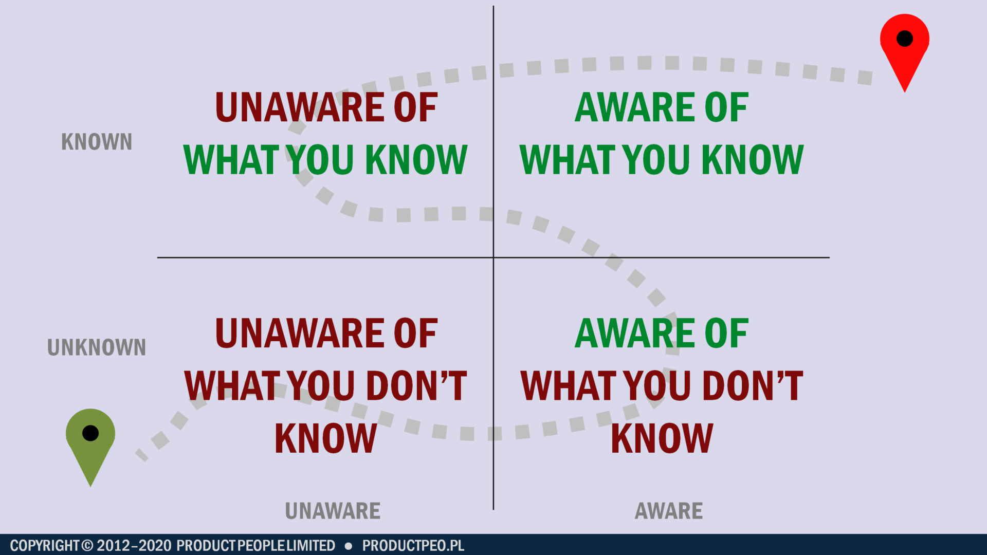A two-by-two grid mapping known / unknown against unaware / aware (Credit: Jock Busuttil / Product People Limited)