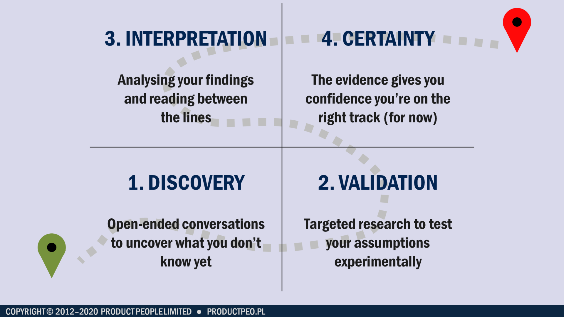 The path to knowledge and certainty in four steps: discovery, validation, interpretation and certainty (Credit: Jock Busuttil / Product People Limited)