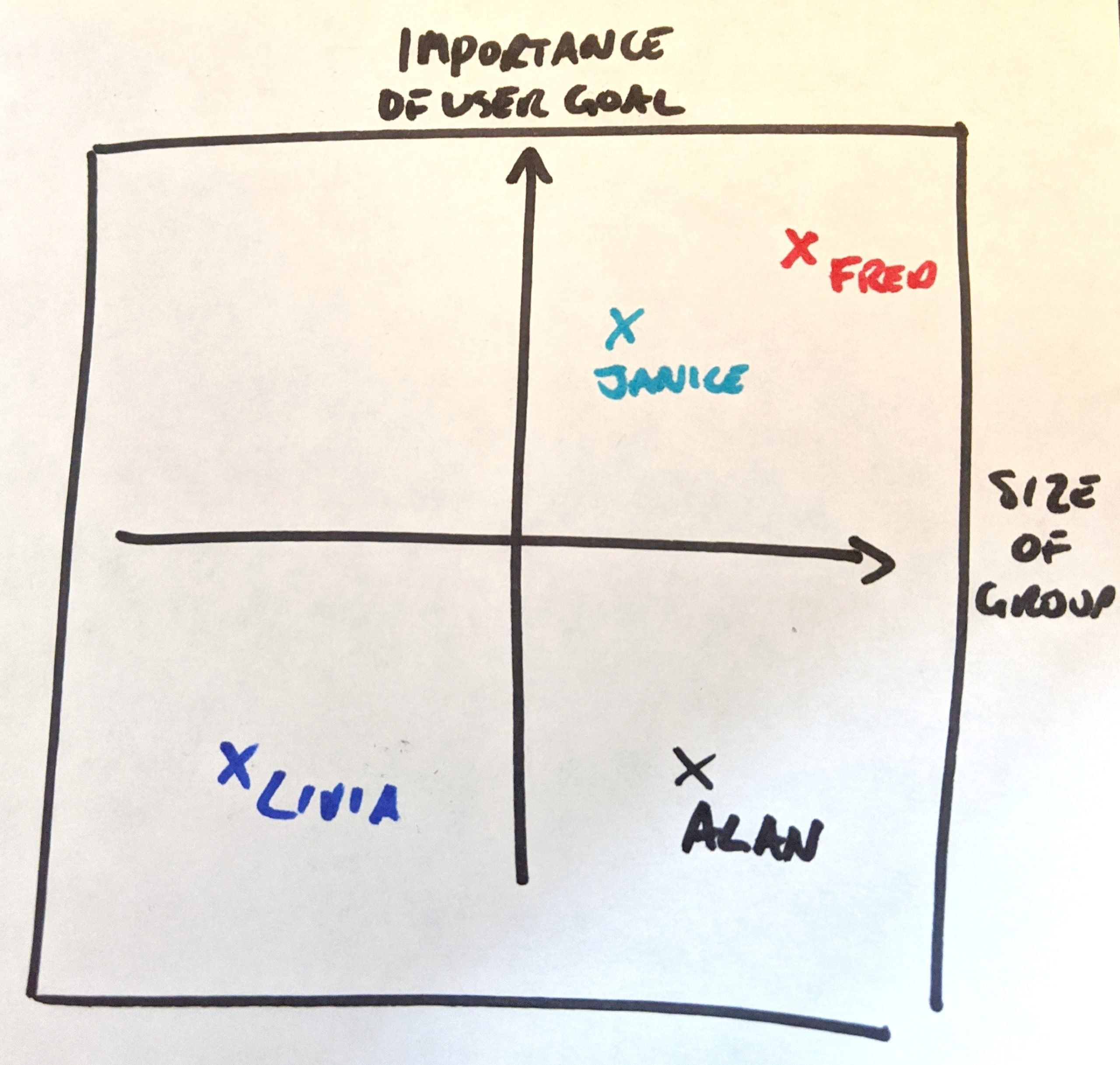 Hand-drawn two-by-two grid plotting user personas by importance of user goal versus size of user group (Credit: Jock Busuttil / Product People Limited)