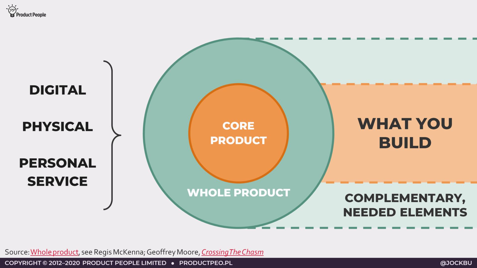 Core product and whole product
