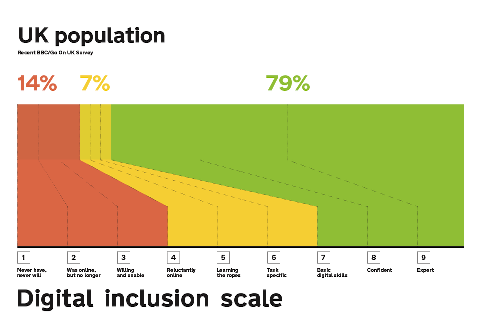 The UK goverment's digital inclusion scale
