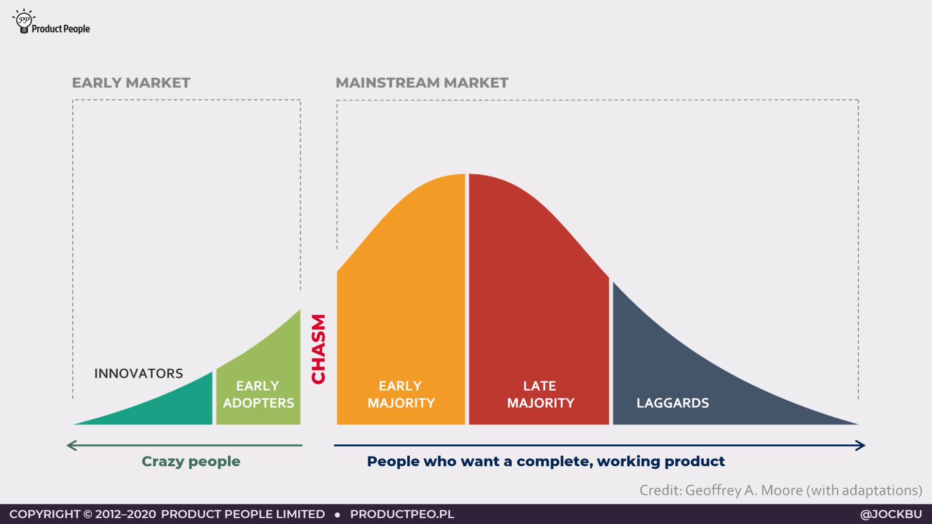 Crossing the chasm - the six stages of product adoption (Credit Geoffrey Moore, with adaptions)